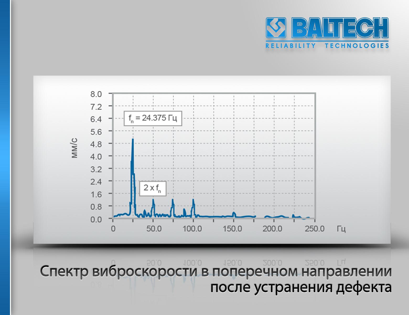 Спектр виброскорости в поперечном направлении после устранения дефекта