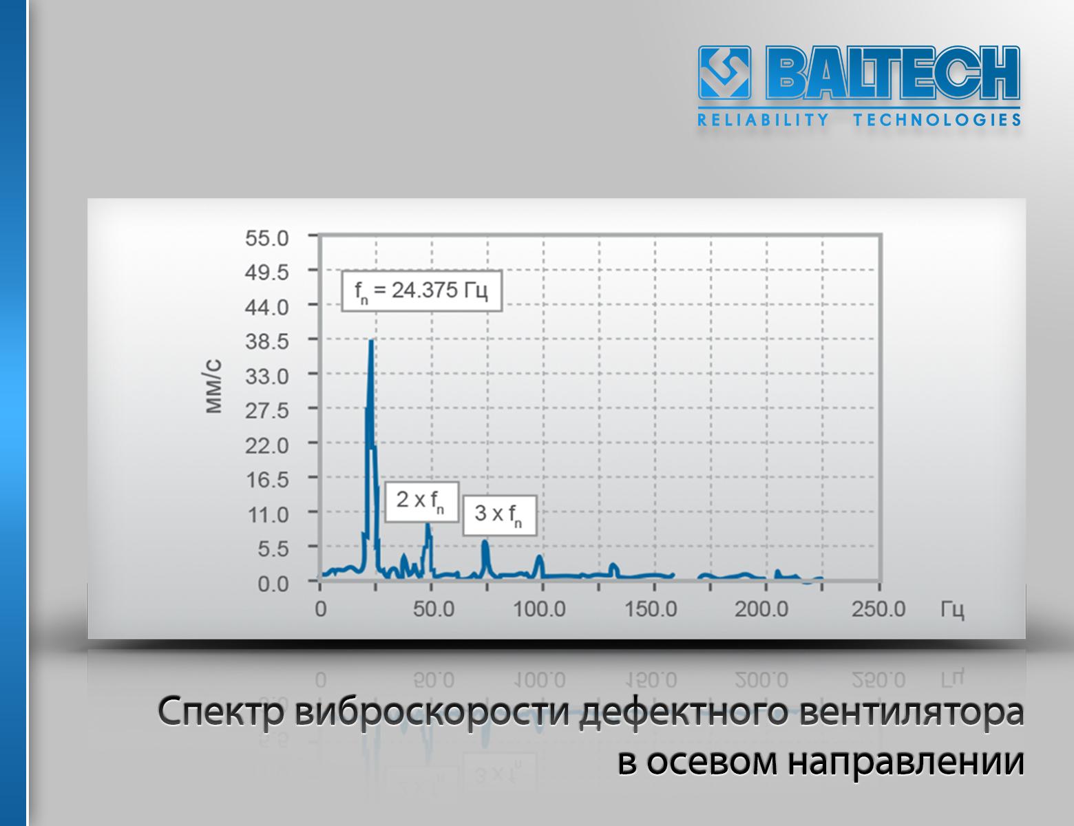 Спектр виброскорости дефектного вентилятора в осевом направлении