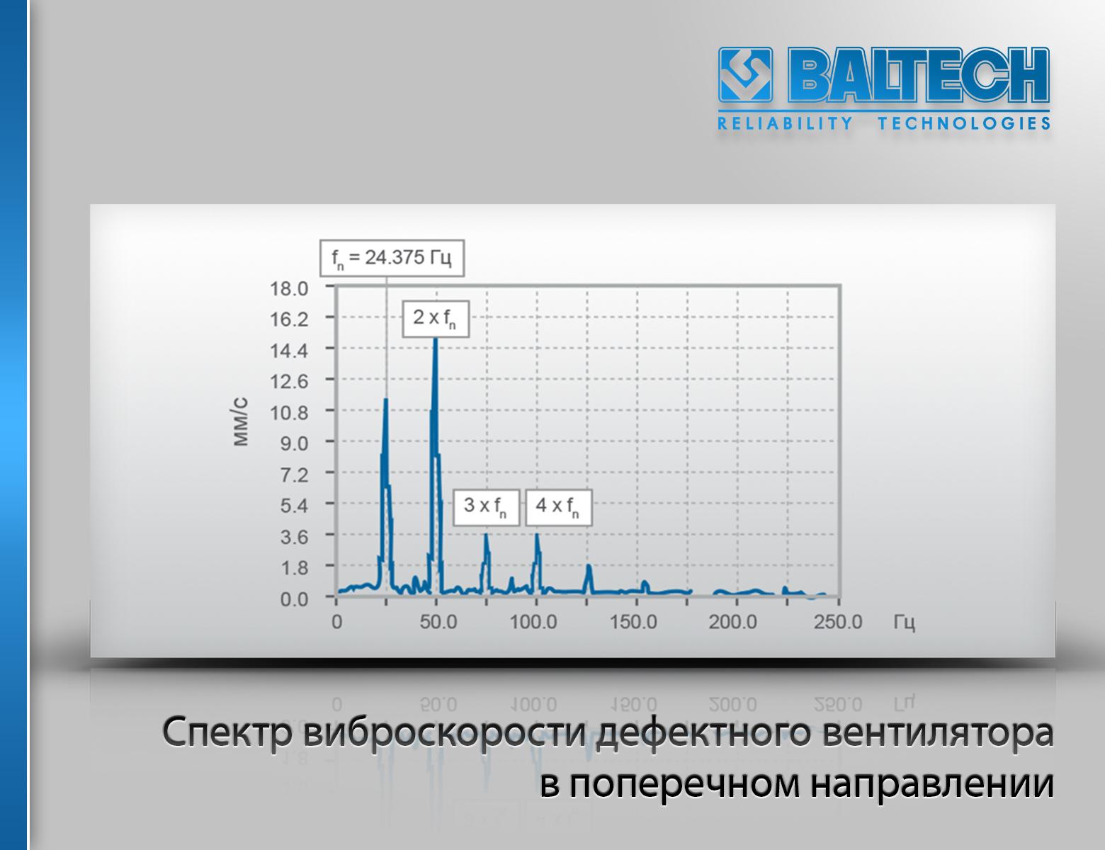 Спектр виброскорости дефектного вентилятора в поперечном направлении