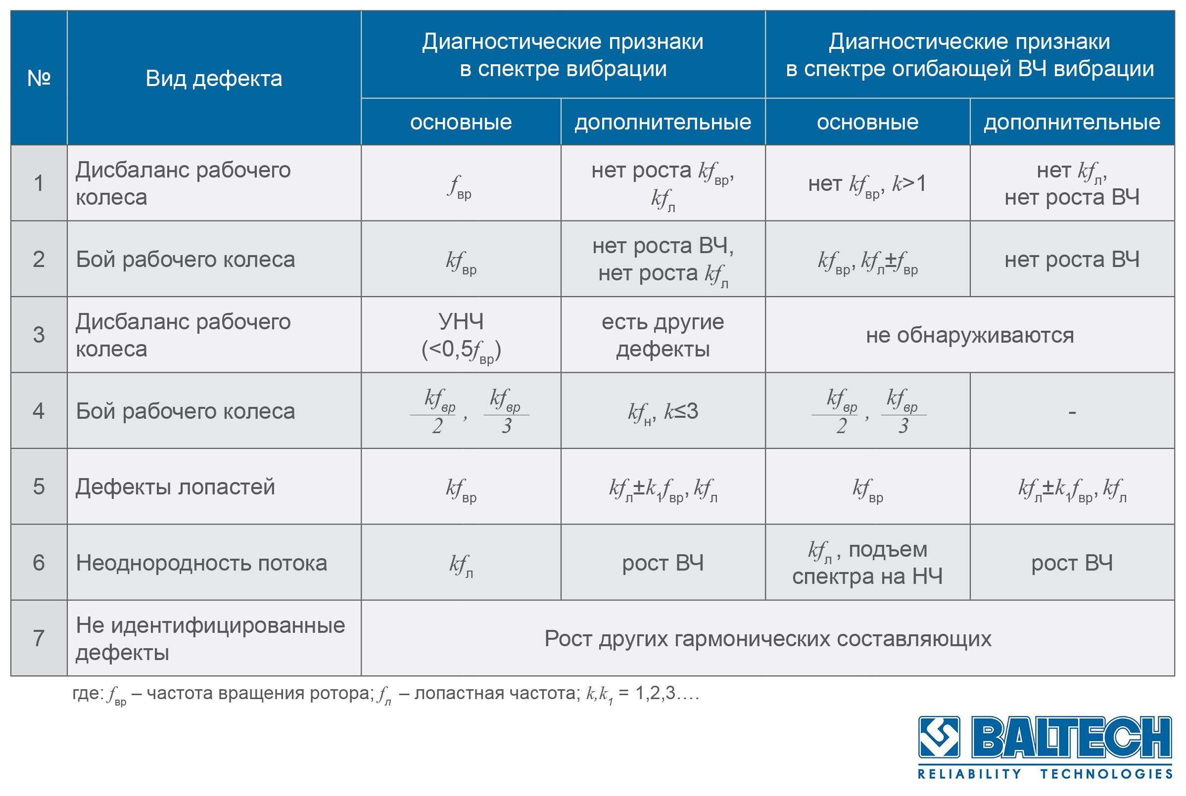 Таблица диагностических признаков вентиляторов, дымососов, вентагрегатов