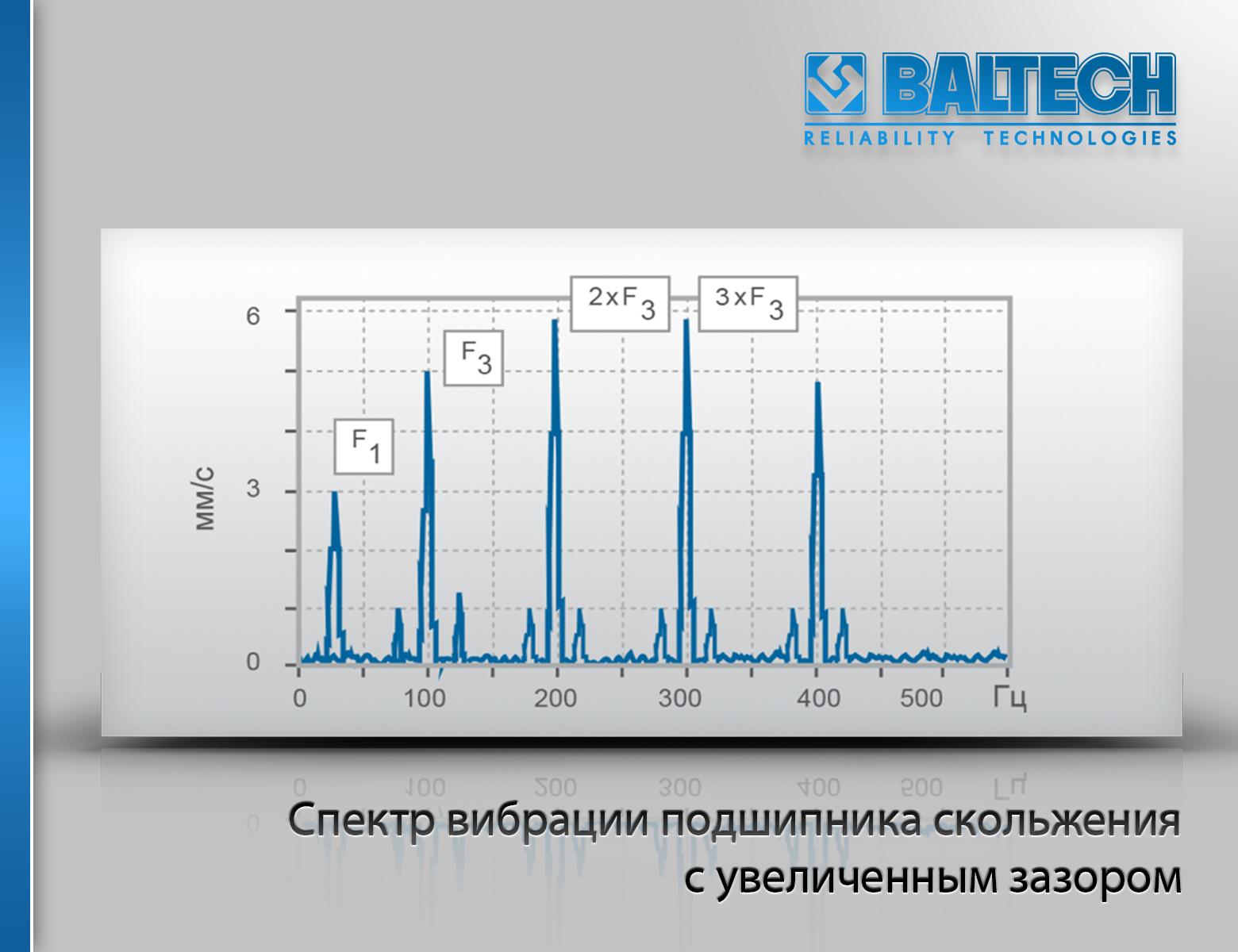 Спектр вибрации подшипника скольжения с увеличенным зазором, вибродиагностика