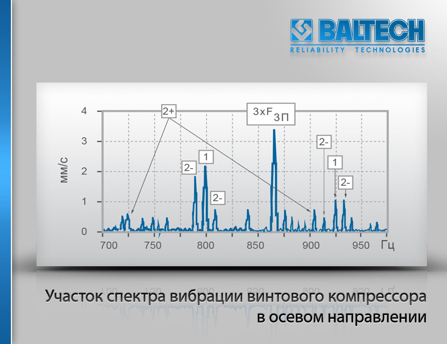 Участок спектра вибрации винтового компрессора в осевом направлении, вибродиагностика