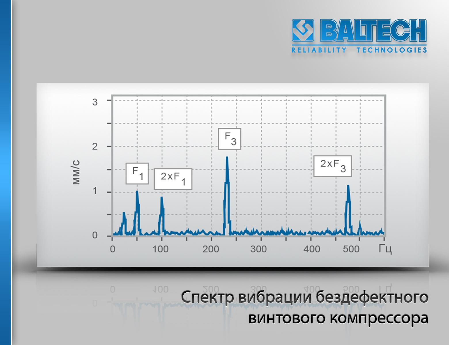 Спектр вибрации бездефектного винтового компрессора, вибродиагностика компрессора