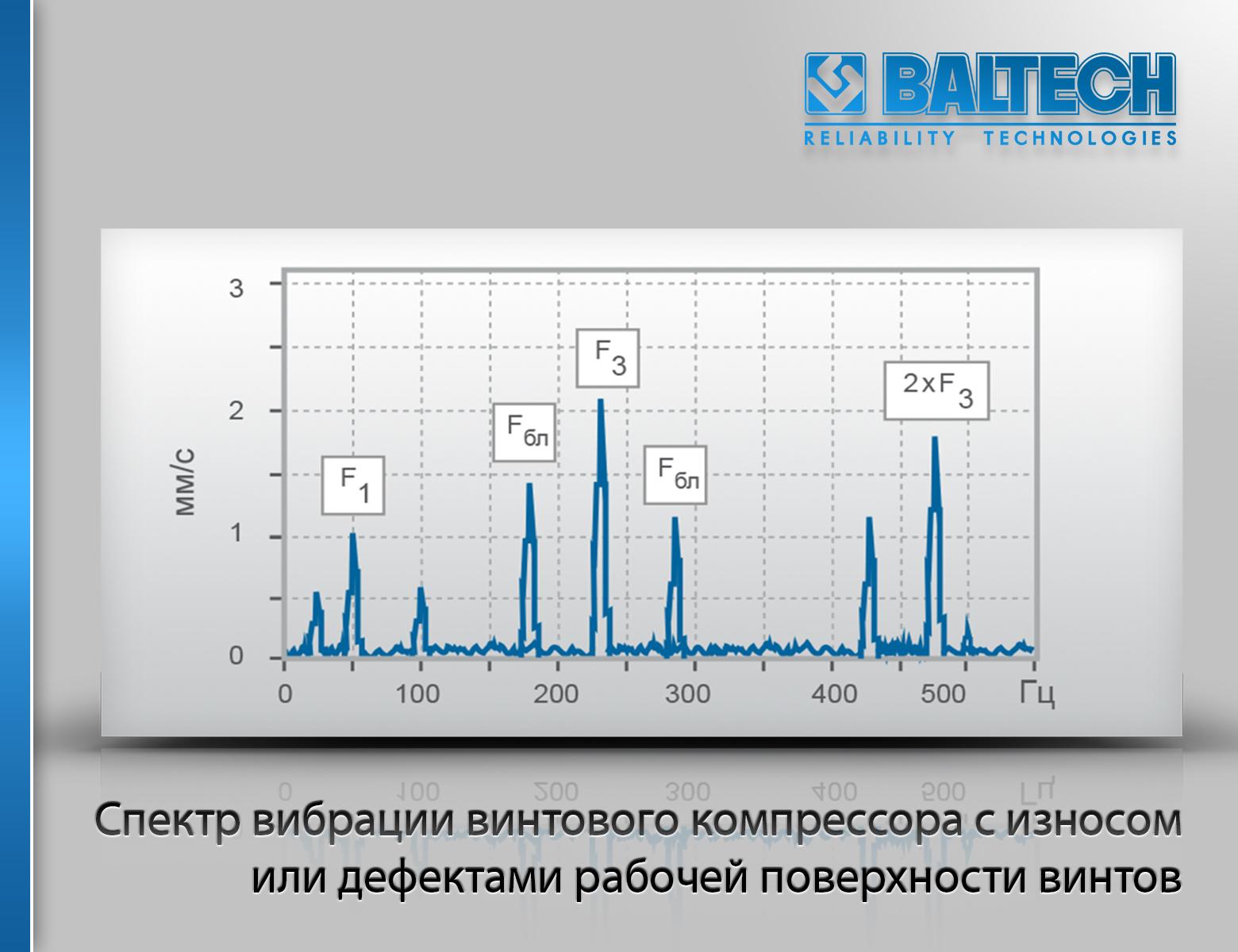 Спектр вибрации винтового компрессора с износом или дефектами рабочей поверхности винтов, вибродиагностика