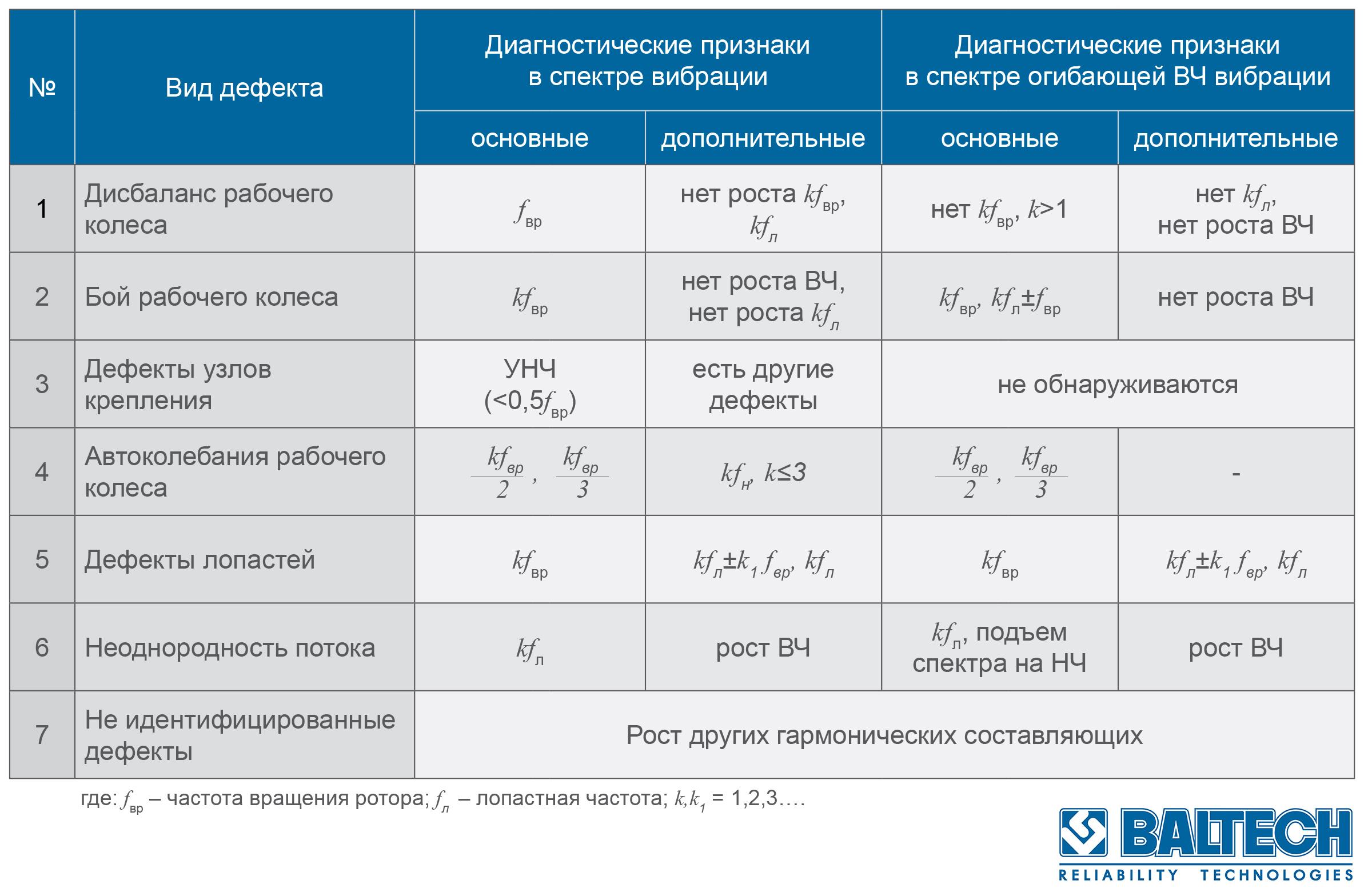 Вибродиагностика дымососов_Таблица диагностических признаков дымососов и вентиляторов