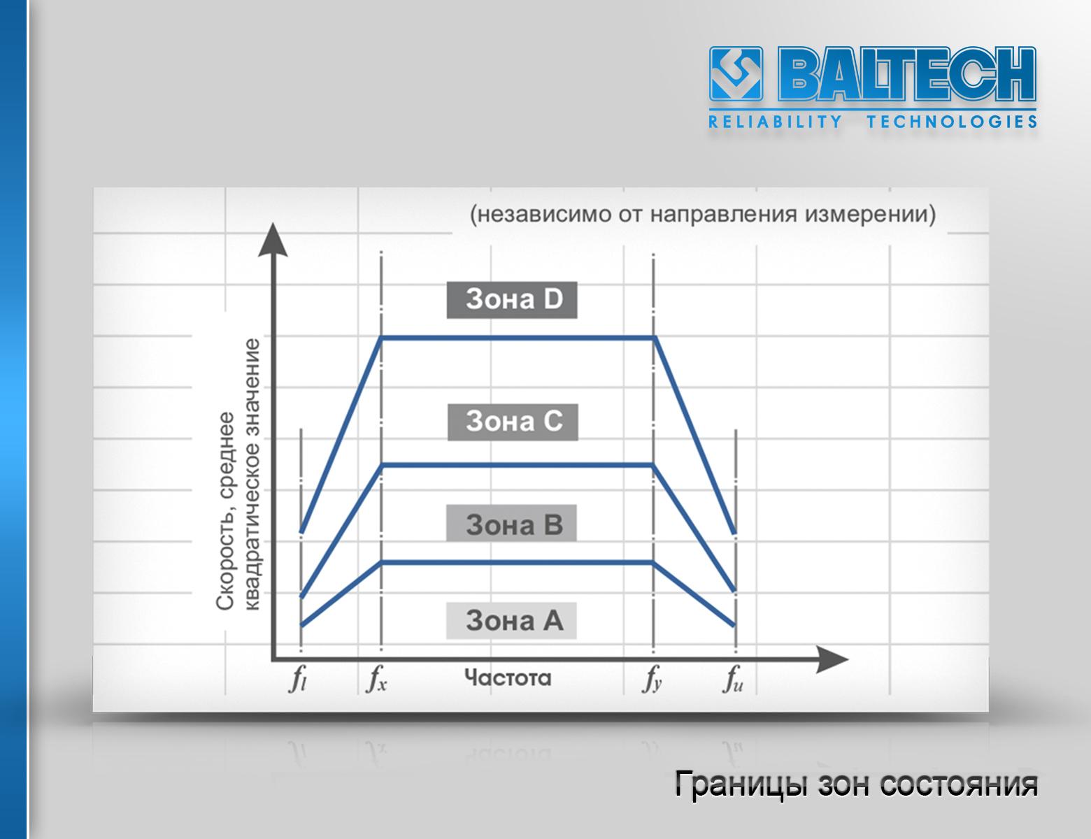 Виброконтроль, методика виброконтроля, пьезоэлектрические датчики вибрации, аппаратура виброконтроля, датчики виброконтроля, нормы