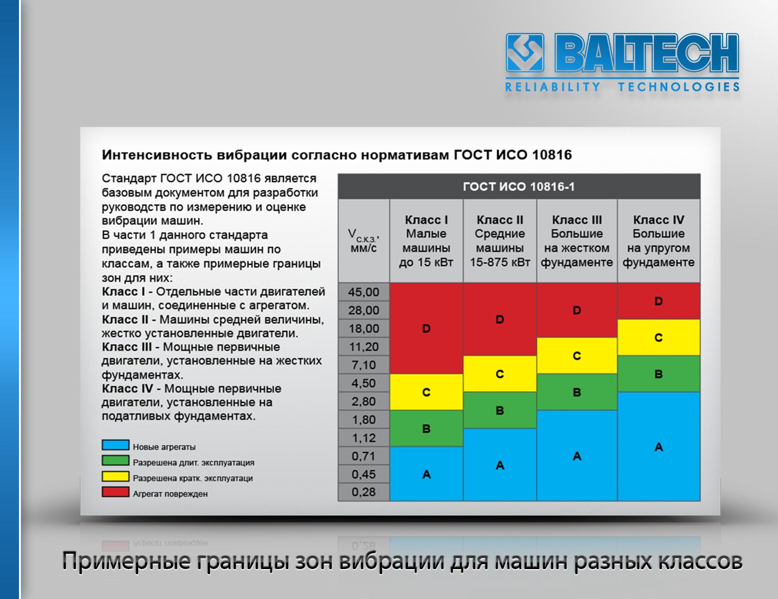 ГОСТ ИСО 10816, нормы вибрации, приборы виброконтроля, виброметры, вброанализаторы