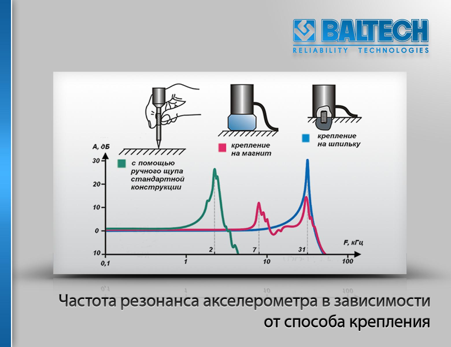 Резонанс вибродатчика, резонанс акселерометра в зависимости от способа крепления